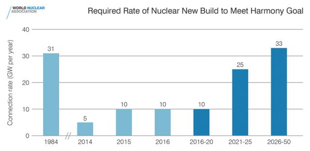 Расчётные темпы развития атомных электростанций, необходимые для удержания глобального потепления