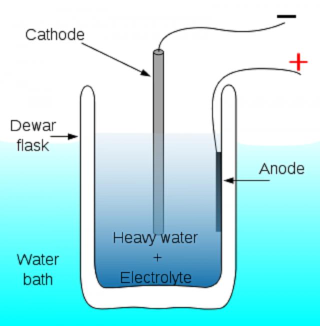 Схема электролизной ячейки