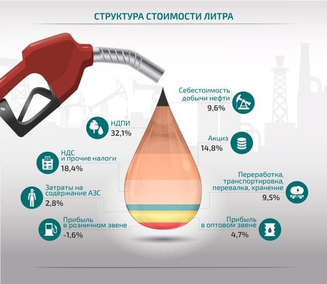 Участникам нефтяного рынка РФ необходимо искать «точки роста»