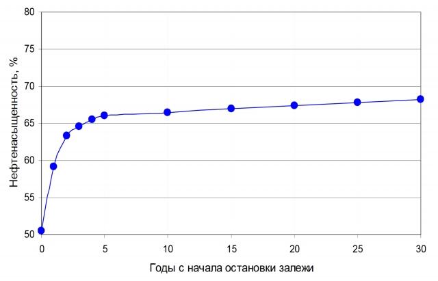 График зависимости нефтенасыщенности от времени остановки для условий пластовой залежи нефти (из докт. дисс. П. П. Повжика, 2010 г.)