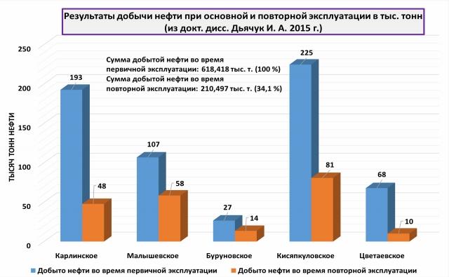 Результаты добычи нефти при основной и повторной эксплуатации в тыс. тонн (из докт. дисс. Дьячук И. А., 2015 г.)