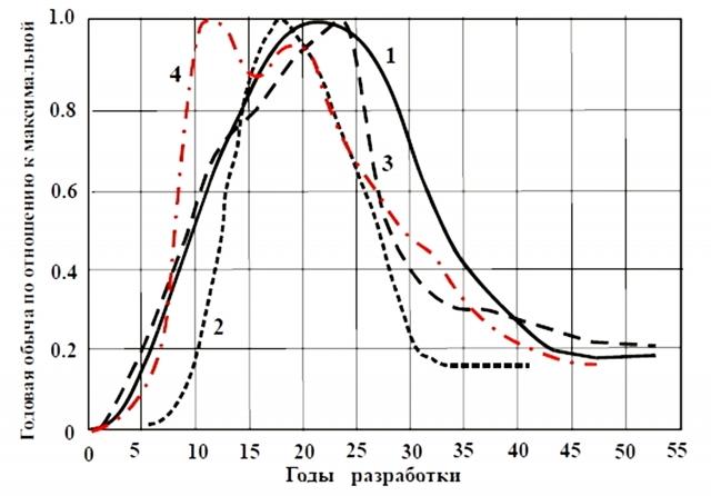 Рис. 2. Графики разработки Ромашкннского (1), Самотлорского (2), Туймазинского (3) нефтяных и Шебелинского (4) газоконденсатного месторождений (по А.А. Баребауму)