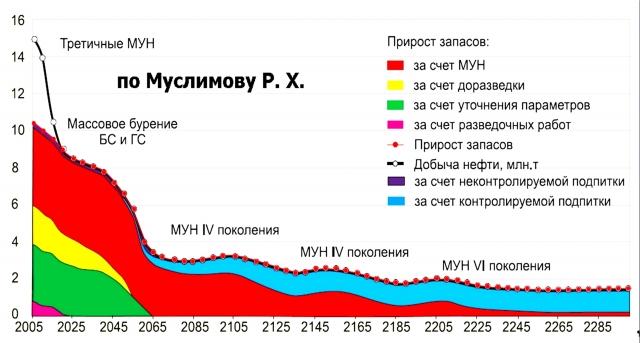 Рис. 3. Динамика добычи нефти и воспроизводства нефти по Ромашкинскому месторождению с 2005 года
