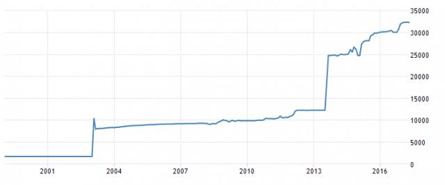 Курс американского доллара к иранскому риалу