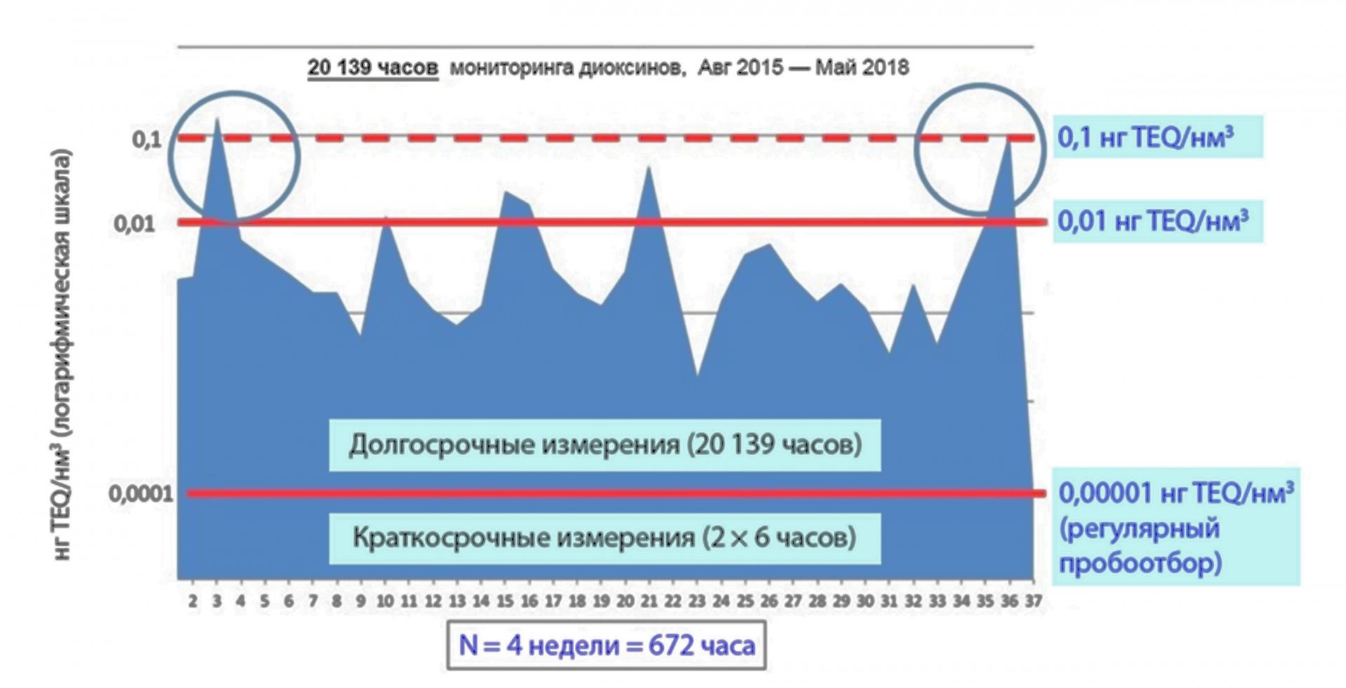 Рис. 3. Результаты 20139-часового мониторинга диоксинов по методике AMESA на МСЗ REC в Харлингене