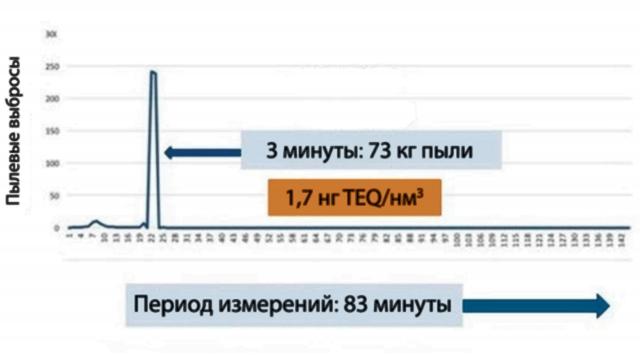 Рис. 5. Выбросы пыли в фазе 2 при запуске RECв 2017 году