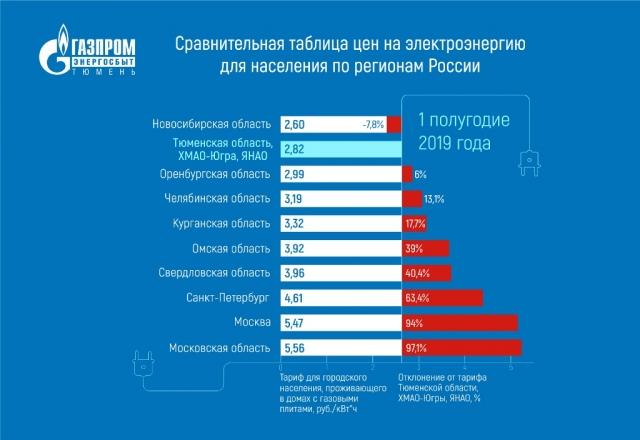 В Тюменской области, на Ямале и в Югре выросла стоимость электроэнергии