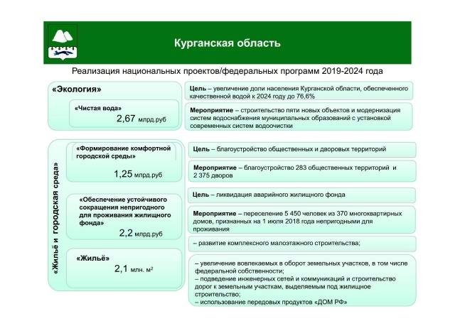 Зауралью обещано 8 млрд рублей на чистую воду, благоустройство и жильё