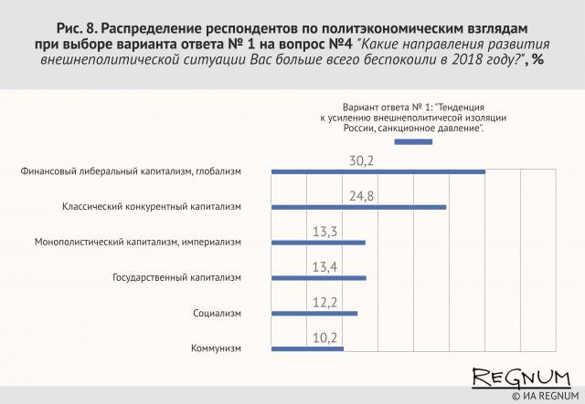 Распределение респондентов по политэкономическим взглядам при выборе варианта ответа №1 на вопрос № 4. «Какие направления развития внешнеполитической ситуации Вас больше всего беспокоили в 2018 году?», %