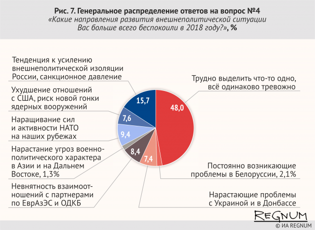 Генеральное распределение ответов на вопрос № 4. «Какие направления развития внешнеполитической ситуации Вас больше всего беспокоили в 2018 году?», %