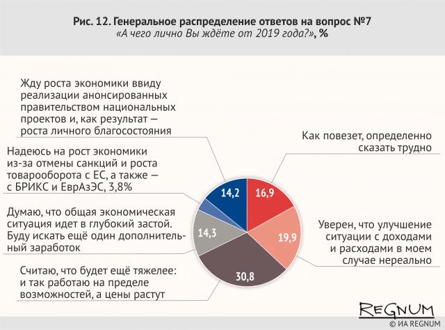 Генеральное распределение ответов на вопрос № 7. «А чего лично Вы ждёте от 2019 года?», %
