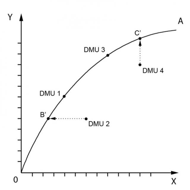 DMU в пространстве «вход — выход»