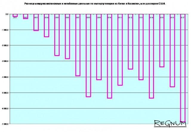 Разница между казахстанскими и китайскими данными по импорту товаров из КНР в Казахстан,  в млн долларов США