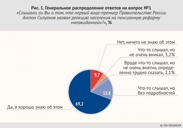 Генеральное распределение ответов на вопрос №1 «Слышали ли Вы о том, что первый вице-премьер правительства России Антон Силуанов назвал реакцию населения на пенсионную реформу«неожиданной»?», %