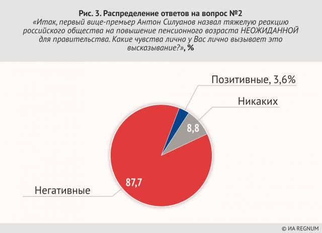 Распределение ответов на вопрос №2 «Итак, первый виие- премьер Антон Силуанов назвал тяжелую реакцию российского общества на повышение пенсионного возраста НЕОЖИДАННОЙ для правительства. Какие чувства лично у Вас лично вызывает этовысказывание?»' %