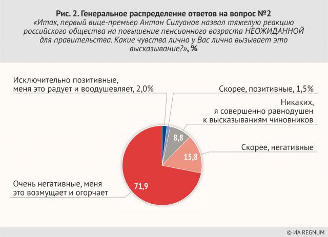 Генеральное распределение ответов на вопрос №2 «Итак, первый вице- премьер Антон Силуанов назвал тяжелую реакциюроссийского общества на повышение пенсионного возраста НЕОЖИДАННОЙ для правительства. Какие чувства лично у Вас лично вызывает это высказывание?»' %