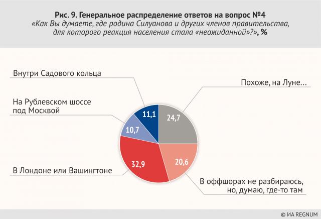 Генеральное распределение ответов на вопрос №4 «Как Вы думаете, где родина Силуанова и других членов правительства, для которого реакция населения стала «неожиданной»?»' %
