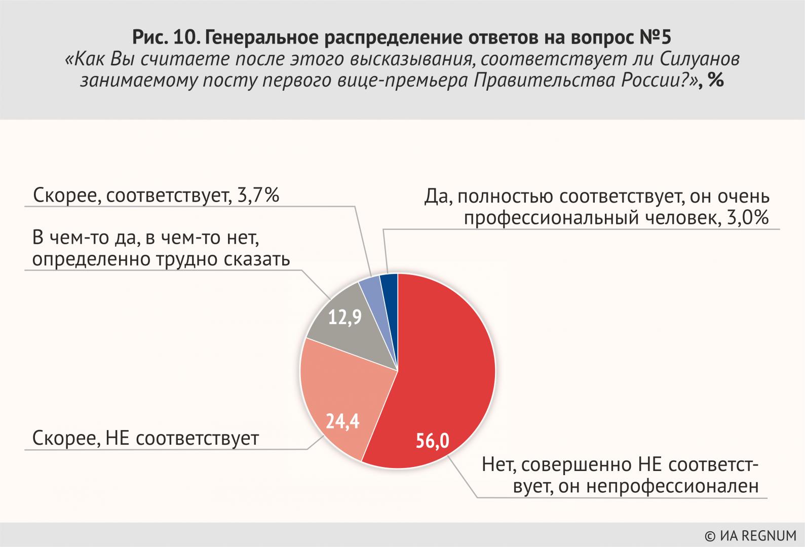 Генеральное распределение ответов на вопрос №5 «Как Вы считаете после этого высказывания, соответствует ли Силуанов занимаемому посту первого вице-премьера правительства России?»' %