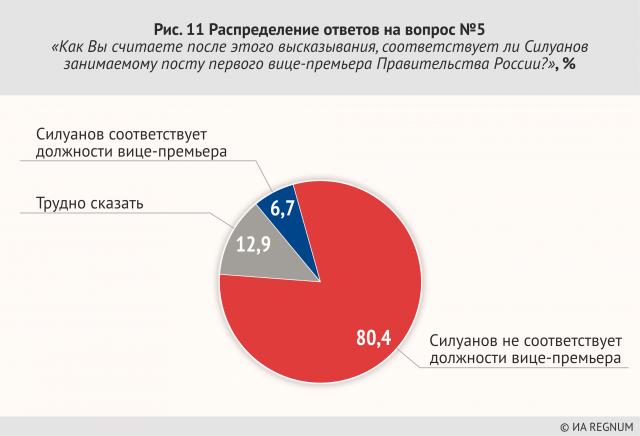 Распределение ответов на вопрос №11 «Как Вы считаете после этого высказывания, соответствует ли Силуанов занимаемому посту первого вице-премьера правительства России?»' %