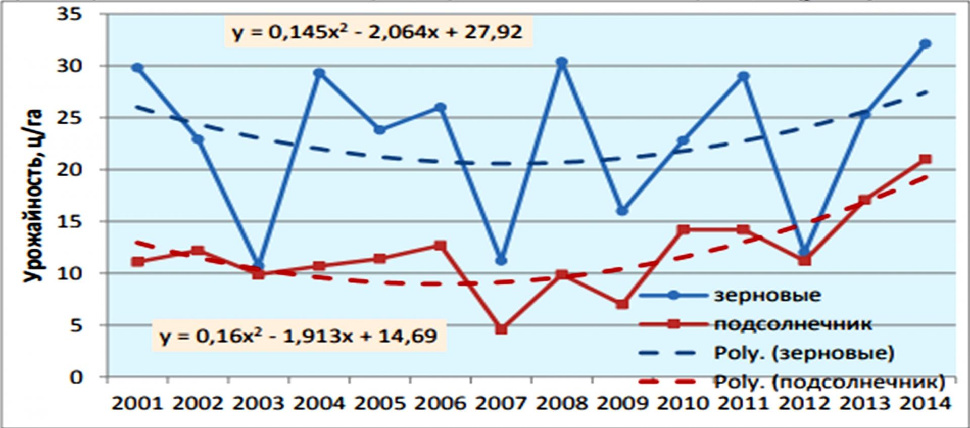 Рис. 3. Динамика урожайности зерновых культур и подсолнечника в Измаильском районе за 2001–2014 гг