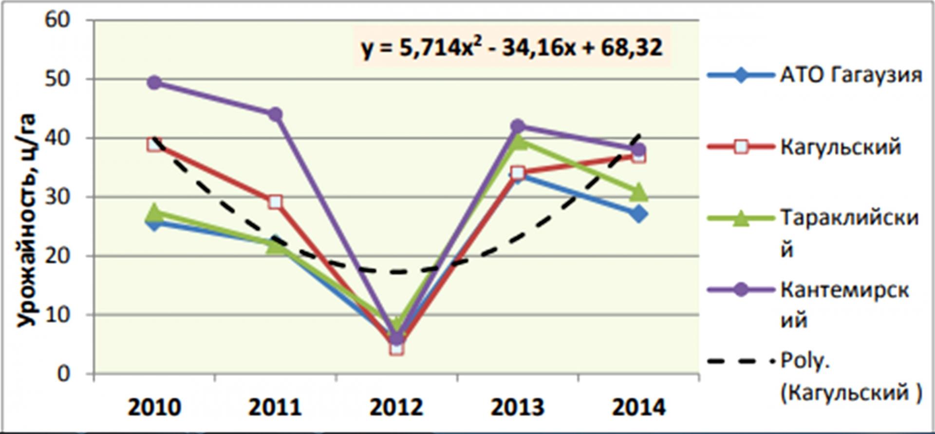Рис. 5. Динамика урожайности кукурузы в южных районах Молдавии за 2010–2014 гг