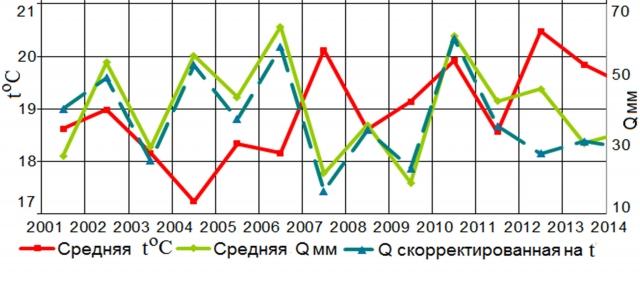 Рис. 6. Динамика среднемесячной температуры воздуха (t) и осадков (Q) с апреля по август в Одессе, а также скорректированных на t (на повышенное испарение)