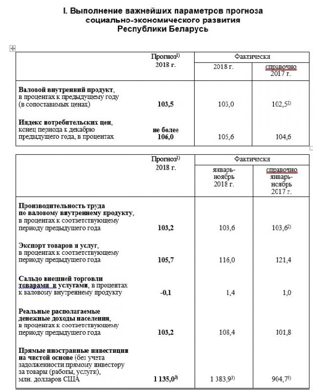 Белоруссия в 2018 году наторговала товарами в минус на $4,7 млрд