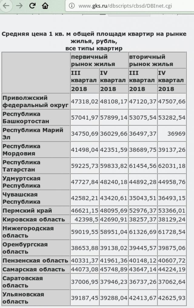 Самые дорогие новостройки Поволжья — в Татарии: где жильё дешевле?