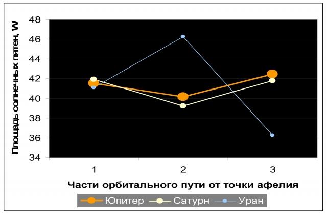 Рис. 2. Отклики звезды на орбитальное движение внешних планет. Осреднение по 78 циклам Юпитера, 31 циклу Сатурна и 11 циклам Урана за период 1090–2010 гг. Источник: расчет по данным Главной (Пулковской) астрономической обсерватории с помощью программы Alcyone Ephemeris