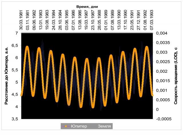 Рис. 4. Увеличение угловой скорости вращения Земли (отклонения от средней длительности суток — Length of day ) при сокращении ее расстояния до Юпитера в середине цикла 1981–1993 гг. Источник: данные International Earth Rotation and Reference Systems Service с помощью программы Alcyone Ephemeris