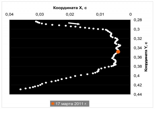 Рис. 8. Нарушение равномерного перемещения географического Северного полюса во время до и после прохождения Юпитером точки перигелия 17 марта 2011 г. Источник: Ibid
