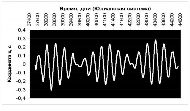 Рис. 10. Периодические изменения координаты «х» географического Северного полюса; период 1962–1980 гг. Источник: Ibid