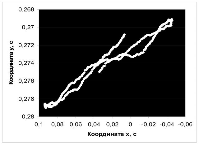 Рис. 15. Изменения координат географического Северного полюса в границах синодических циклов Юпитера, осреднение за годы с 1962 по 2018 гг