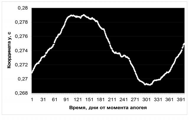 Рис. 14. Значения координаты «y» по дням синодического цикла Юпитера, осреднение за годы с 1962 по 2018. Источник: Ibid