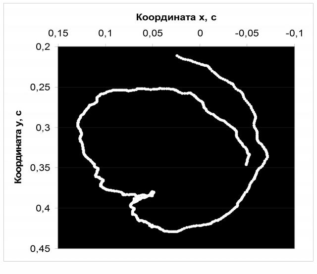 Рис. 19. Крупная аномалия в перемещении географического Северного полюса, появившаяся в ноябре 2005 — феврале 2006 г. при установлении разницы геоцентрических долгот Сатурна и Юпитера, равной -90°. Источник: Ibid
