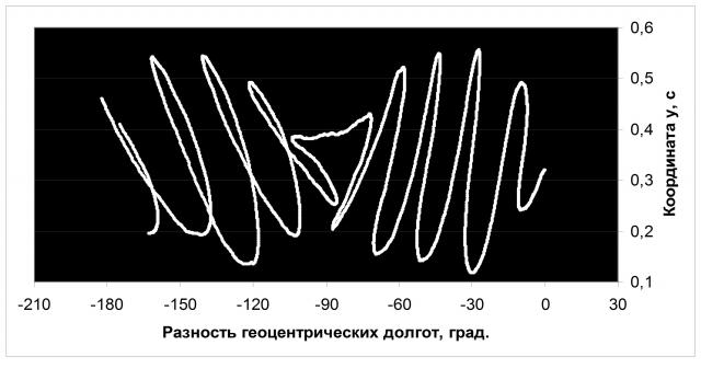Рис. 20. Реакция оси вращения Земли на переход 18 декабря 2005 г. разницы геоцентрических долгот Сатурна и Юпитера через -90°. Источник: Ibid
