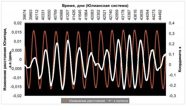 Рис. 22. Смена фаз Чандлеровского колебания на временной границе многолетних периодов в июне 1974 года. Источник: Ibid
