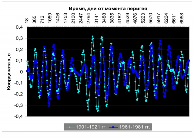 Рис. 23. Совмещение положений географического Северного полюса через 60 лет, отделяющих друг от друга однотипные соединения Юпитера и Сатурна (коэффициент корреляции двух рядов по значениям координаты «х» равен 0,72). Источник: Ibid