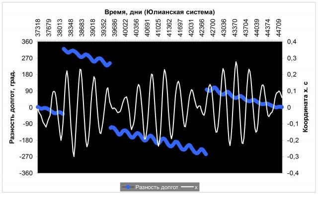 Рис. 21. Перемещение географического Северного полюса в период между двумя соединениями Юпитера и Сатурна в феврале 1961 года и марте 1981 года. Источник: Ibid
