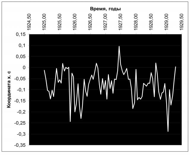 Рис. 24. Отрицательные (1925, 1926 и 1929 годы) и положительная (1927 год) аномалии в ориентации земной оси. Источник: Ibid
