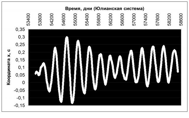 Рис. 26. Чандлеровское колебание в 2005–2018 гг