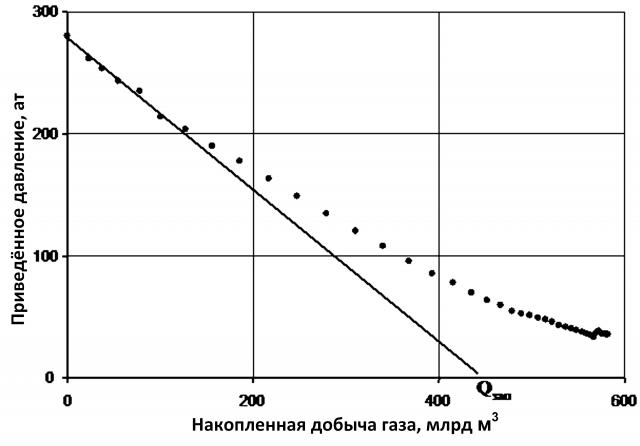 Рис. 5. Зависимость пластового давления от накопленной добычи газа для Шебелинского месторождения