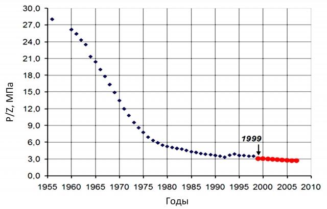 Рис. 6. Зависимость приведенного давления от времени для Шебелинского месторождения