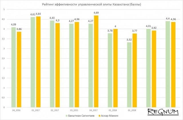 Рейтинг эффективности управленческой элиты Казахстана (баллы)