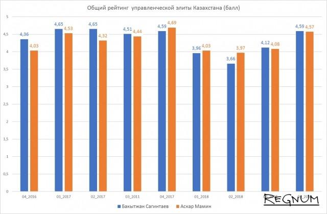 Общий рейтинг управленческой элиты Казахстана (баллы)
