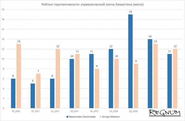 Рейтинг перспективности управленческой элиты Казахстан (рейтинг)