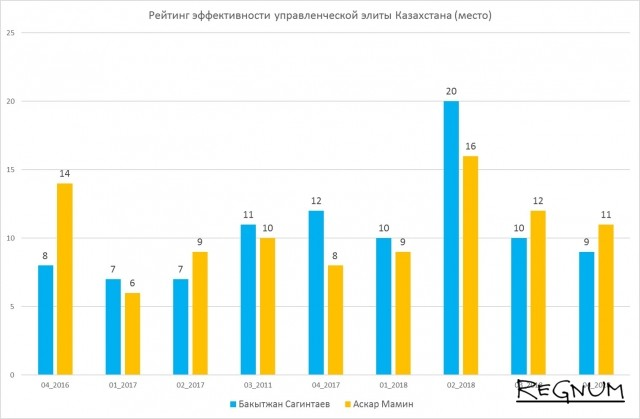 Рейтинг эффективности управленческой элиты Казахстана (место)