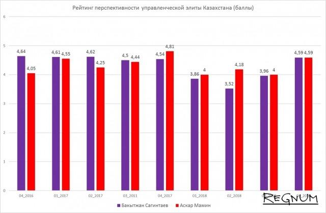 Рейтинг перспективности управленческой элиты Казахстан (баллы)