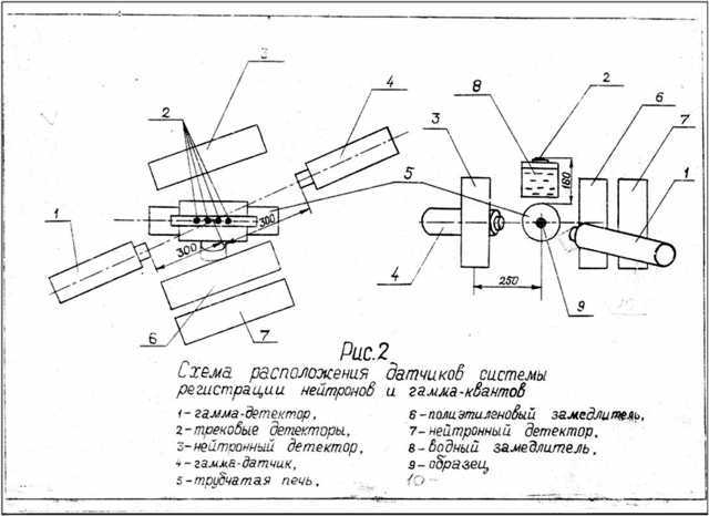 Рис. 9. Схема расположение датчиков системы регистрации нейтронов и гамма-квантов