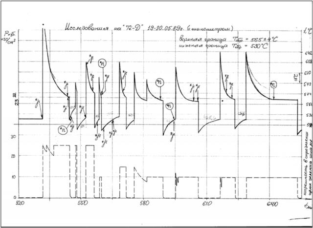 Рис. 11. Исследования на системе «титан — дейтерий» 19–20 мая 1989 года